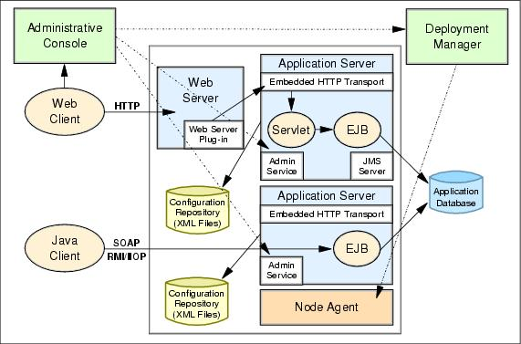 WAS Network Deployment components - WebSphere Performance